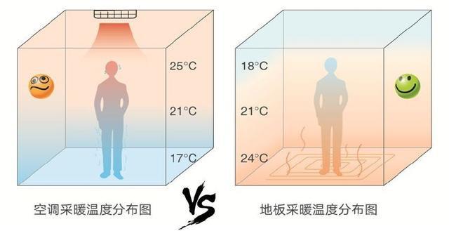 空气能热泵小知识|中央空调与采暖系统管道有区别吗?