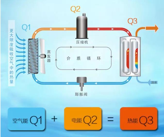 什么是空气能热水器 ? 用空气能不用电费是谎言