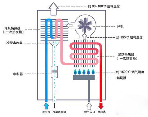 燃气热水器的工作原理图片
