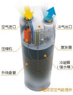 芬尼空气能热水器工作原理
